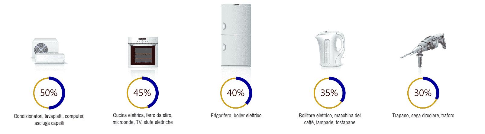 Power Factor Saver risparmio energia bollette elettrodomestici