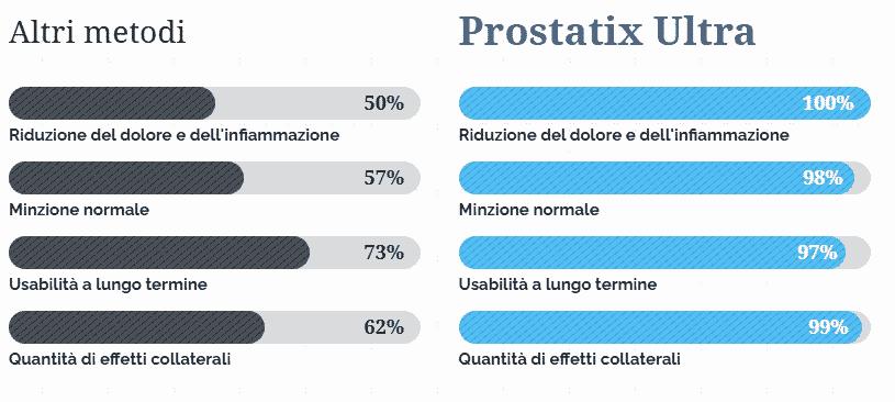 Prostatix Ultra